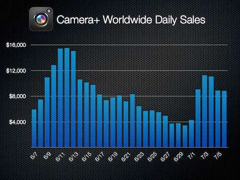 Camera+ first month daily sales