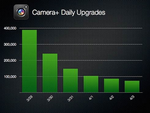 Camera+ Daily Upgrades