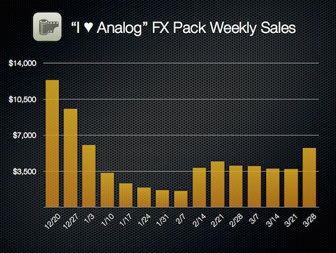 "I ♥ Analog"" FX Pack Weekly Sales"