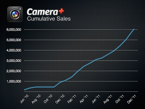 Camera+ Cumulative Sales