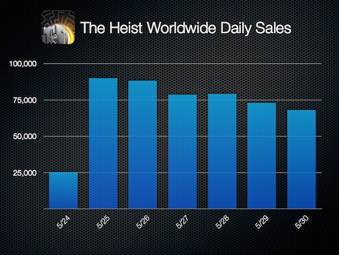 The Heist Worldwide Daily Sales