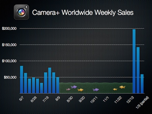 Camera+ Worldwide Weekly Sales